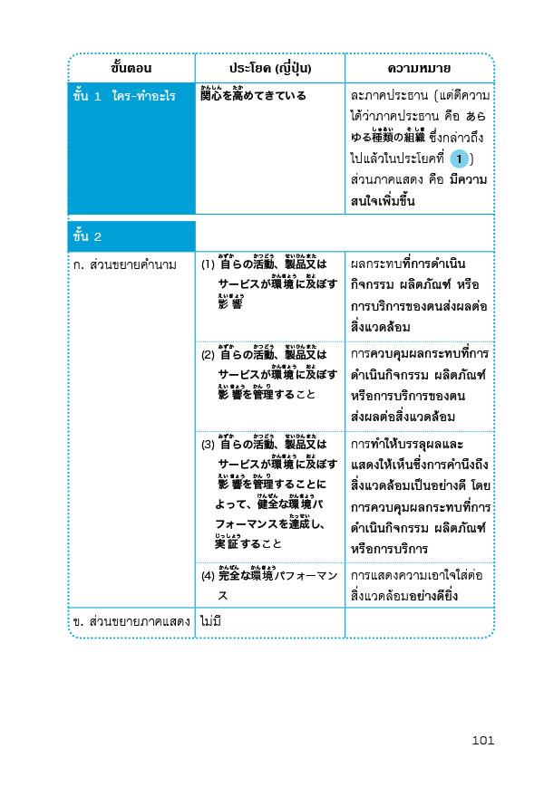 แปลญี่ปุ่น-ไทยเบื้องต้น (ฉบับปรับปรุง) (PDF)