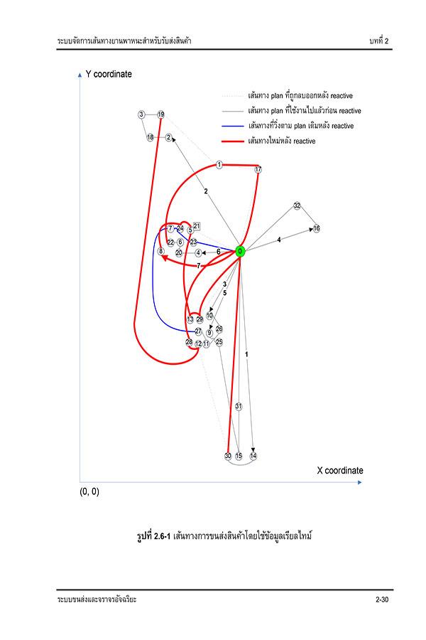 การประยุกต์ใช้ระบบขนส่งและจราจรอัจฉริยะ (PDF)