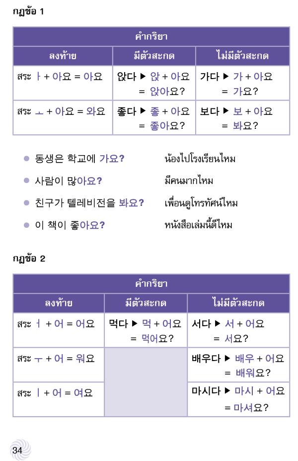 ไวยากรณ์เกาหลีระดับต้น (PDF)