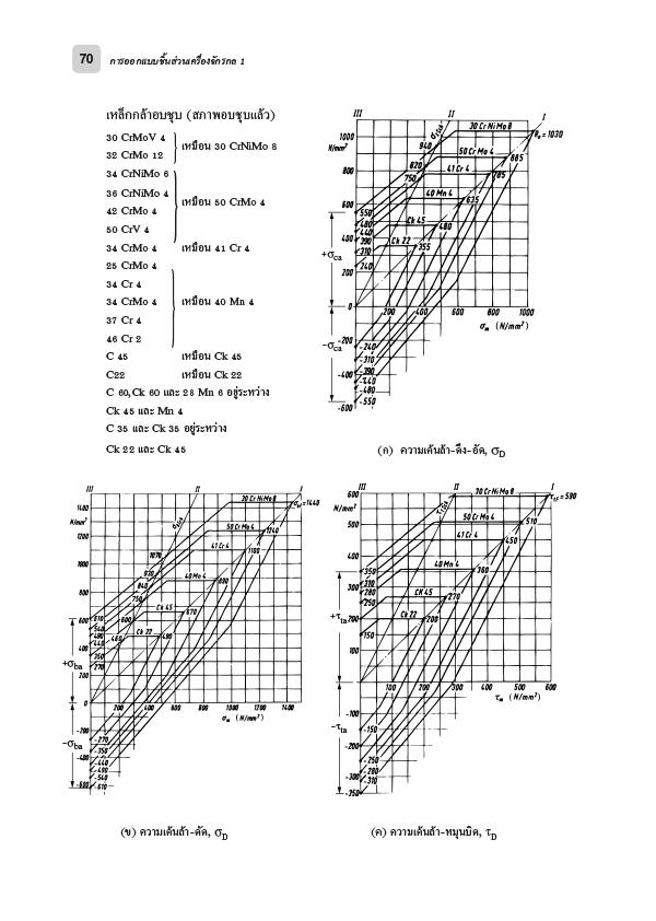 การออกแบบชิ้นส่วนเครื่องจักรกล 1 (PDF)